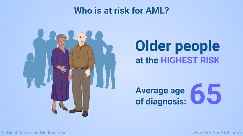 Who is at risk for AML?